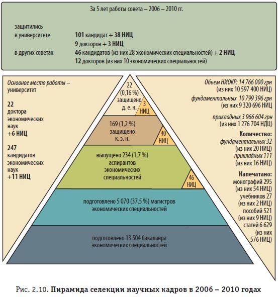 Рис. 2.10. Пирамида селекции научных кадров в 2006 – 2010 годах