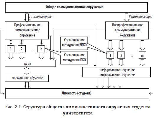 Рис. 2.1. Структура общего коммуникативного окружения студента университета