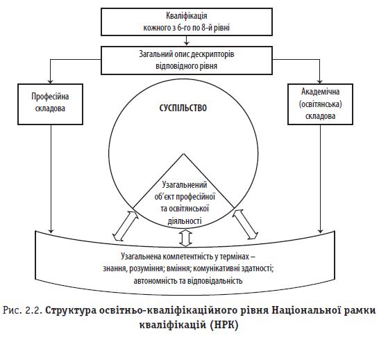 Рис. 2.2. Структура освітньо-кваліфікаційного рівня Національної рамки кваліфікацій (НРК)