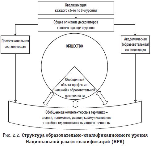 Рис. 2.2. Структура образовательно-квалификационного уровня Национальной рамки квалификаций (НРК)