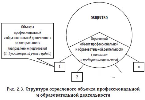 Рис. 2.3. Структура отраслевого объекта профессиональной и образовательной деятельности