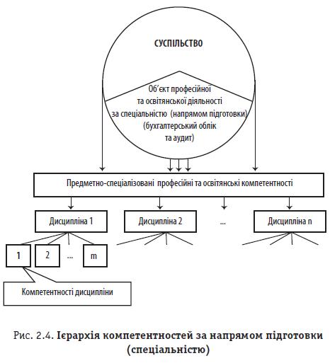Рис. 2.4. Ієрархія компетентностей за напрямом підготовки (спеціальністю)