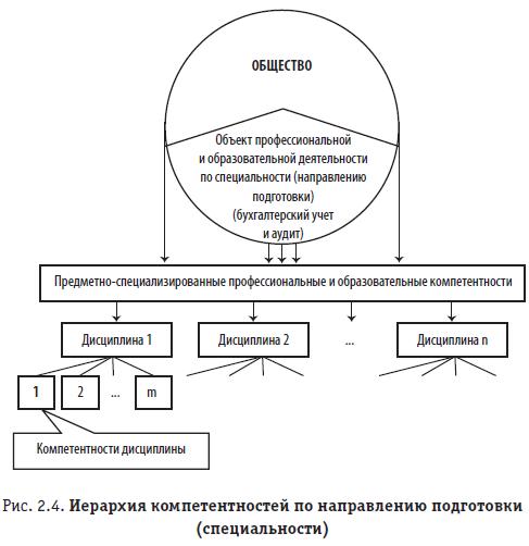 Рис. 2.4. Иерархия компетентностей по направлению подготовки (специальности)