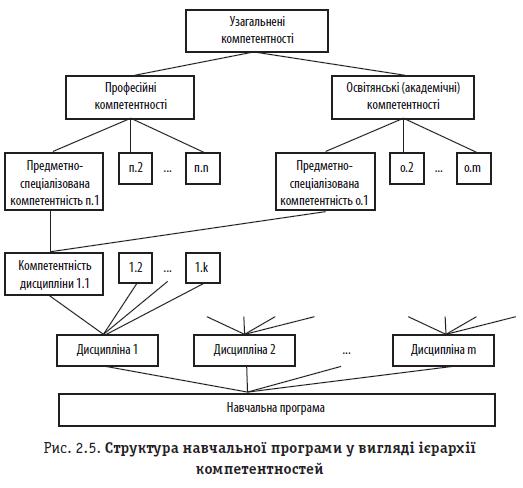 Рис. 2.5. Структура навчальної програми у вигляді ієрархії компетентностей