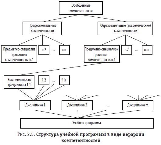 Рис. 2.5. Структура учебной программы в виде иерархии компетентностей