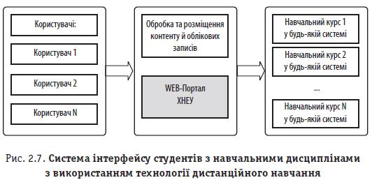Рис. 2.7. Система інтерфейсу студентів з навчальними дисциплінами з використанням технології дистанційного навчання