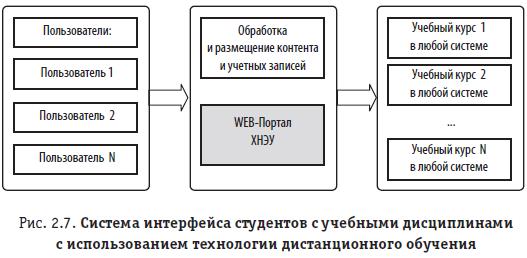 Рис. 2.7. Система интерфейса студентов с учебными дисциплинами с использованием технологии дистанционного обучения