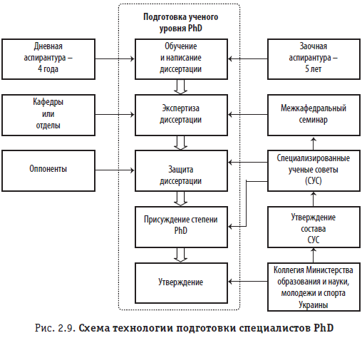 Рис. 2.9. Схема технологии подготовки специалистов PhD